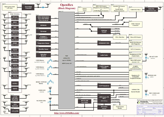 OpenRex-V1I1-–-Block-Diagram.png