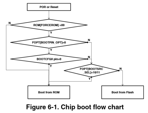 chip-boot-flow-chart.png
