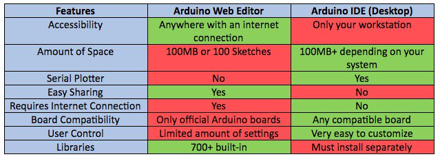 Table-Arduino Web Editor vs Arduino IDE.jpg