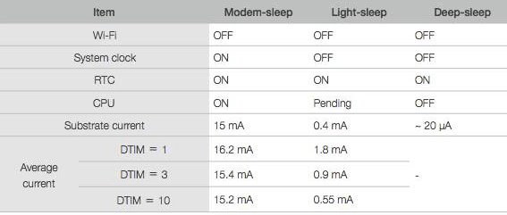Difference-Between-Three-Sleep-Modes-in-ESP8266-for-saving-Power.png