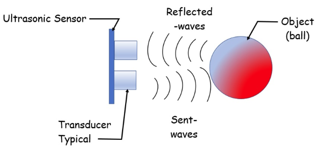 Sent and reflected waves.png