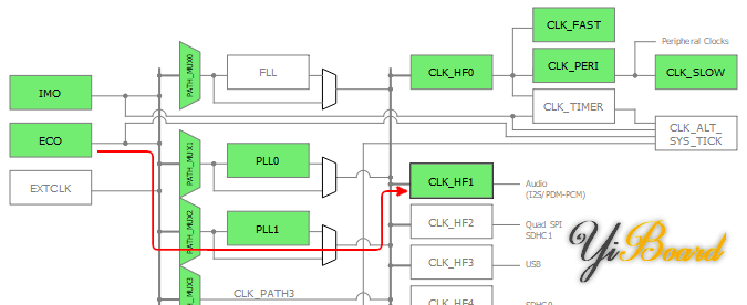 device_config_clk-hg1_path.png